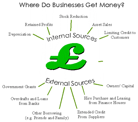 sources of internal and external finance essay Internal and external sources of finance i will explain the different sources of finance, some of which are internal and external to the loxford business unit.