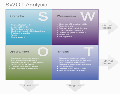 SWOT Analysis of Tourism Industry ( SWOT Diagram)