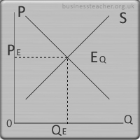 Supply And Demand  Theories Of Supply And Demand  Free Business  Equilibrium