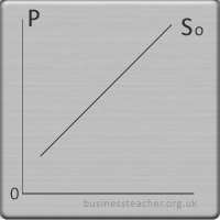 supply and demand   theories of supply and demand   free business    supply demand curve