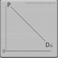 supply and demand theories of supply and demand business  supply demand curve