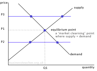 The nature of the markets