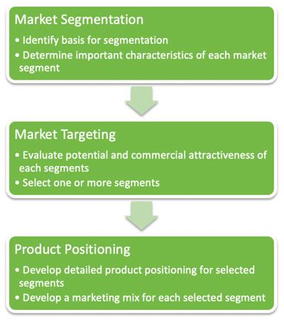 STP marketing funnel
