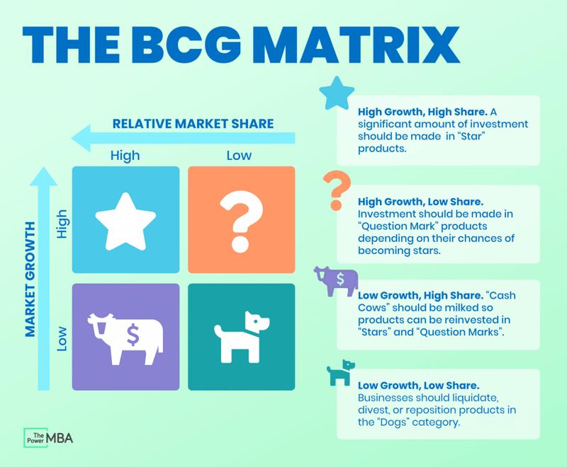 BCG analysis